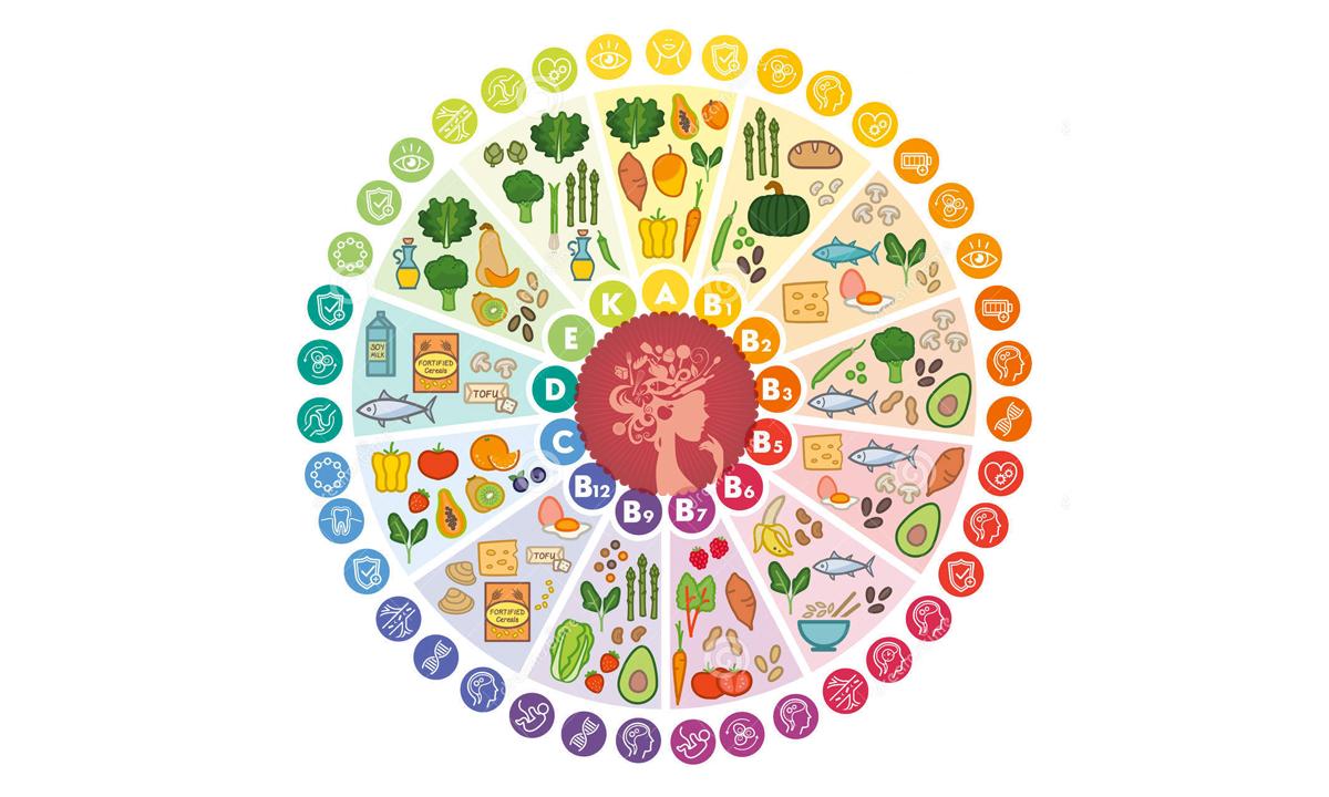 Tabella vitamine: elenco e funzioni